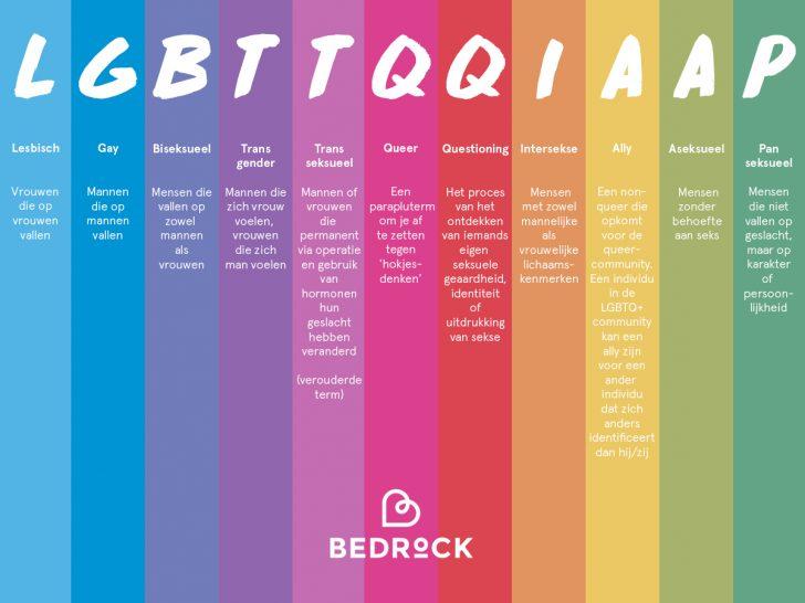 Een uitleg van de letters LGBTTQQIAAP rondom gaypride